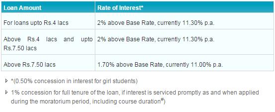 sbi home loan emi calculator with moratorium period