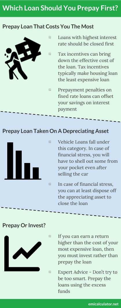 Loan Prepayment