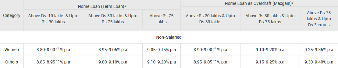SBI Home Loan for Non-Salaried — Differential Offerings Interest Rates