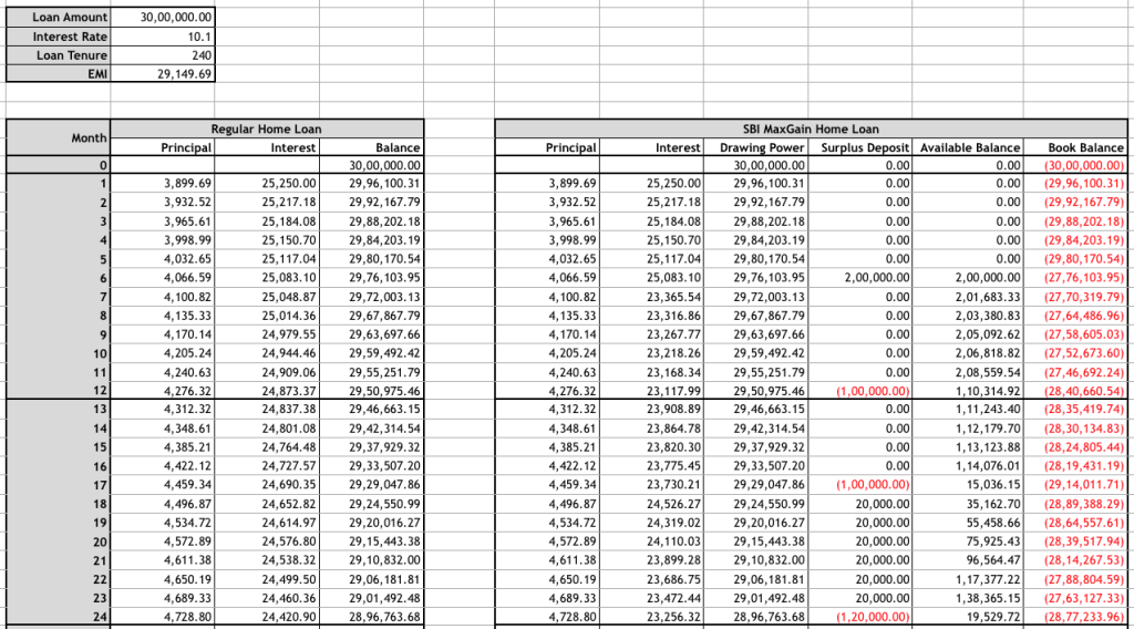 Comparison of amortization schedule of regular home loan vs SBI MaxGain