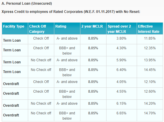 Sbi Xpress Credit Personal Loan Term Loan Overdraft Emi Calculator