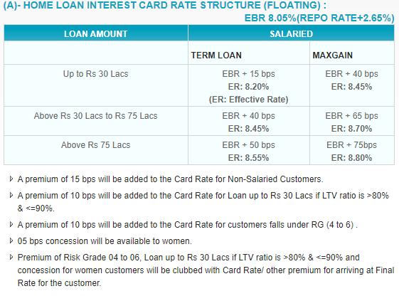 SBI Interest Rates