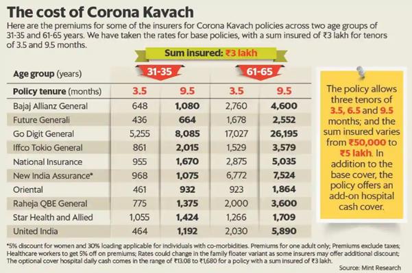 corona kavach premiums