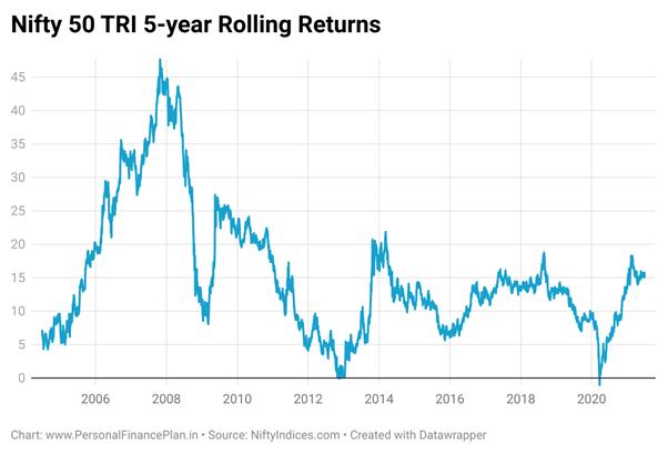 5 Year Rolling Returns
