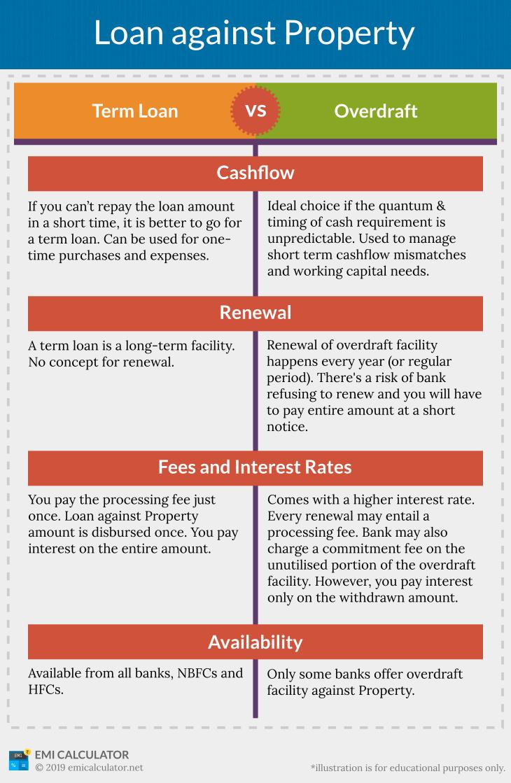 loan against property term loan vs overdraft