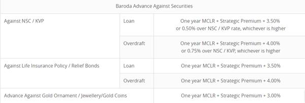 Loan Against Securities From Bank Of Baroda Emi Calculator