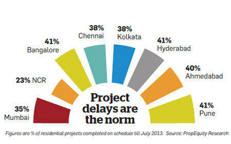 Residential Project Delays in Indian Cities