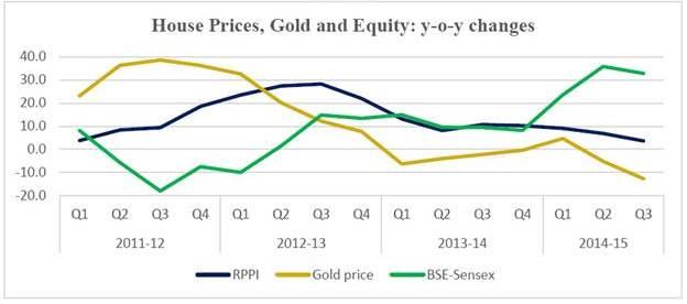 Real Estate vs Gold vs Equity