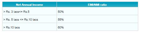 sbi lap emi nmi ratio