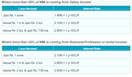 sbi lap interest rates