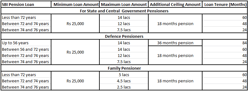 Sbi Pension Loan Loan For Pensioners Emi Calculator