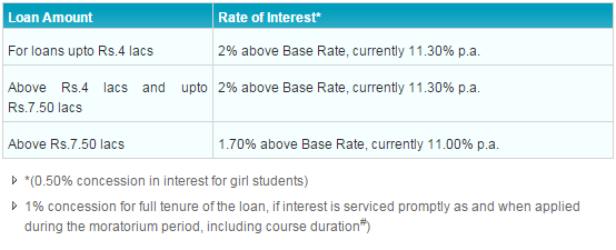 SBI Student Loan Scheme