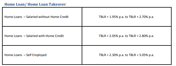 The Spread Will Remain Constant Throughout Loan Tenure Following Is Snapshot Of Present Rates As On March 7 2018 Citibank Website