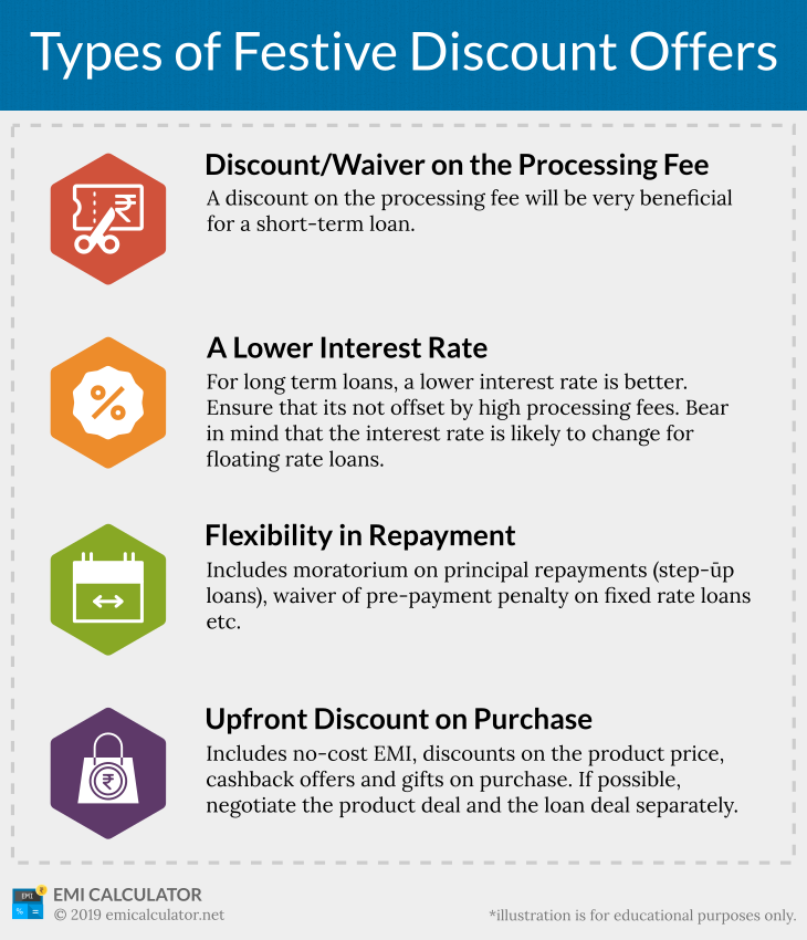 types of festive discount offers